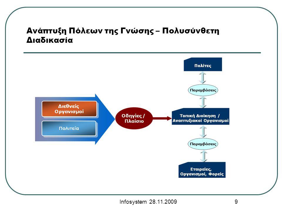 Ανάπτυξη Πόλεων της Γνώσης – Πολυσύνθετη Διαδικασία Infosystem 28.11.2009 9