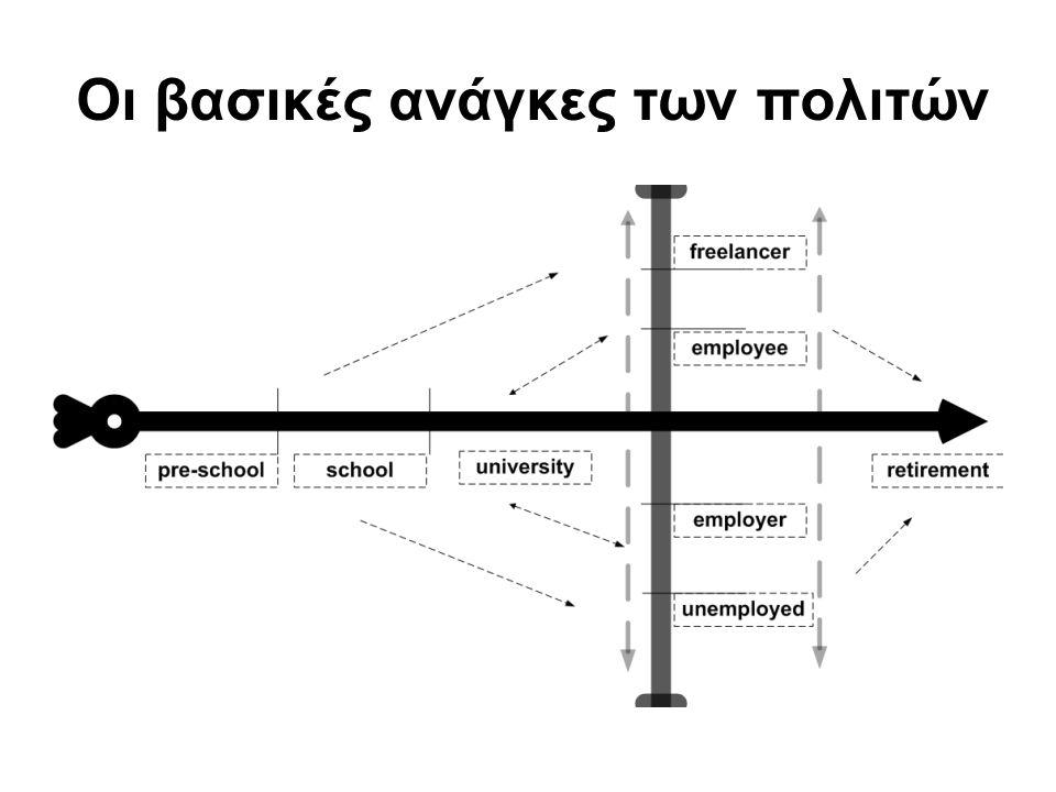 Η λειτουργία της κυβέρνησης ① Υπόβαθρο: ενιαίο μοντέλο δεδομένων –Με βάση τον αρχικό παραγωγό και τους καταναλωτές τους ② Λειτουργία: μηχανικά εκτελέσιμες αποφάσεις –Εκτελέσιμος κώδικας μαζί με το pdf για όλα τα συστήματα