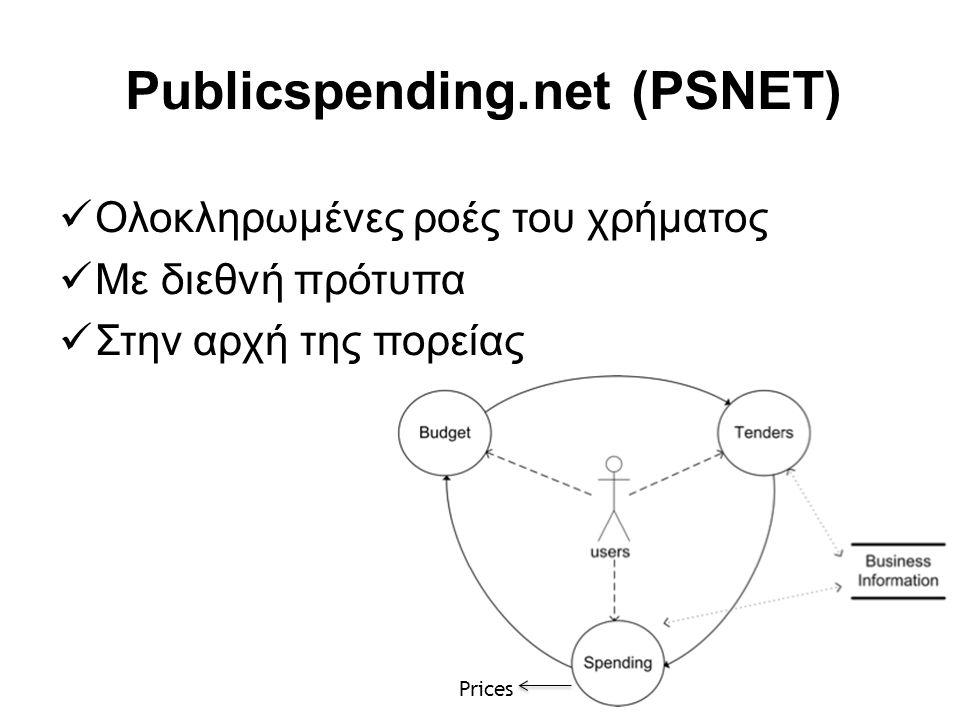 Publicspending.net (PSNET)  Ολοκληρωμένες ροές του χρήματος  Με διεθνή πρότυπα  Στην αρχή της πορείας Prices
