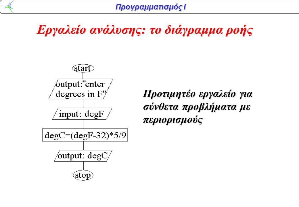 Προγραμματισμός Ι Προτιμητέο εργαλείο για σύνθετα προβλήματα με περιορισμούς Εργαλείο ανάλυσης: το διάγραμμα ροής