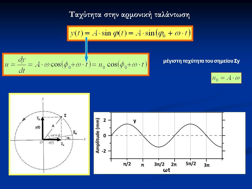 Σύνθεση αρμονικών κινήσεων Σύνθεση δύο αρμονικών ταλαντώσεων ίδιας διεύθυνσης και πλάτους αλλά με διαφορετικές συχνότητες δεν είναι αρμονική ταλάντωση αλλά μια ταλάντωση με συχνότητα ίση με τη μέση τιμή των συχνοτήτων των ανεξάρτητων αρμονικών ταλαντώσεων Το πλάτος της μεταβάλλεται περιοδικώς με το χρόνο, από μια ελάχιστη τιμή (-2Α) μέχρι μια μέγιστη τιμή (+2Α).