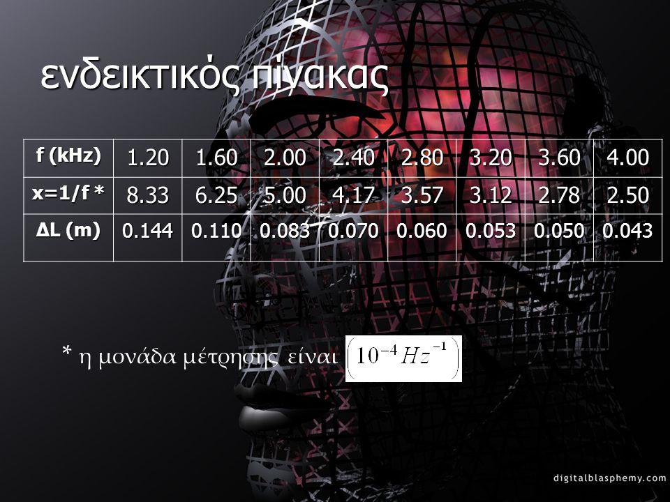 ενδεικτικός πίνακας f (kHz) 1.201.602.002.402.803.203.604.00 x=1/f * 8.336.255.004.173.573.122.782.50 ΔL (m) 0.1440.1100.0830.0700.0600.0530.0500.043