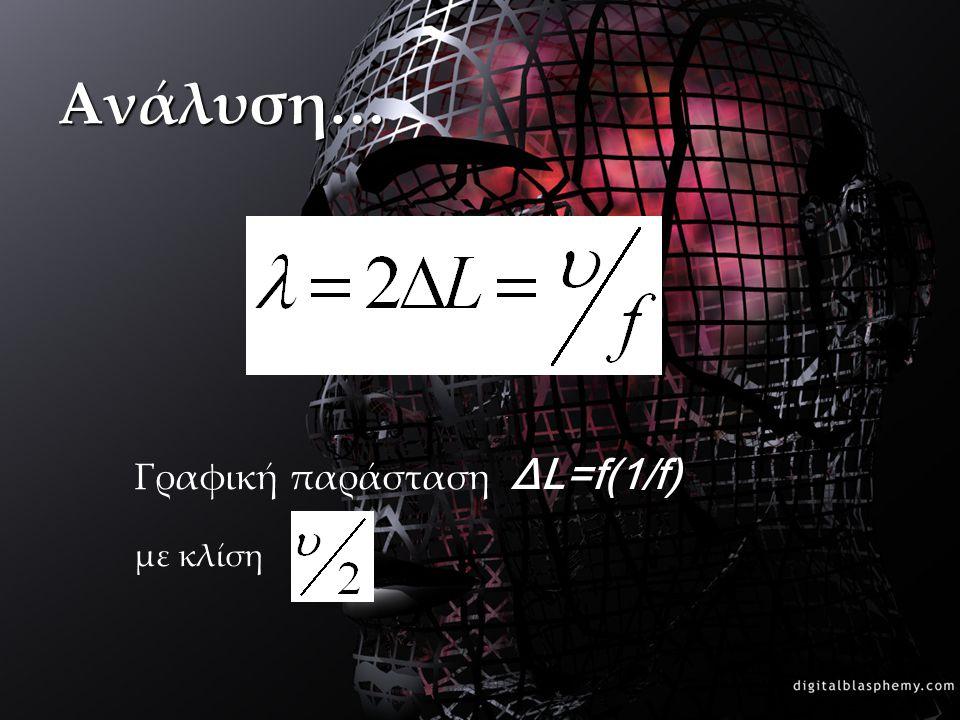 Ανάλυση… Γραφική παράσταση ΔL=f(1/f) με κλίση