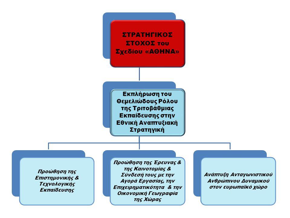 ΣΤΡΑΤΗΓΙΚΟΣ ΣΤΟΧΟΣ του Σχεδίου «ΑΘΗΝΑ» Εκπλήρωση του Θεμελιώδους Ρόλου της Τριτοβάθμιας Εκπαίδευσης στην Εθνική Αναπτυξιακή Στρατηγική Προώθηση της Επιστημονικής & Τεχνολογικής Εκπαίδευσης Προώθηση της Έρευνας & της Καινοτομίας & Σύνδεσή τους με την Αγορά Εργασίας, την Επιχειρηματικότητα & την Οικονομική Γεωγραφία της Χώρας Ανάπτυξη Ανταγωνιστικού Ανθρώπινου Δυναμικού στον ευρωπαϊκό χώρο