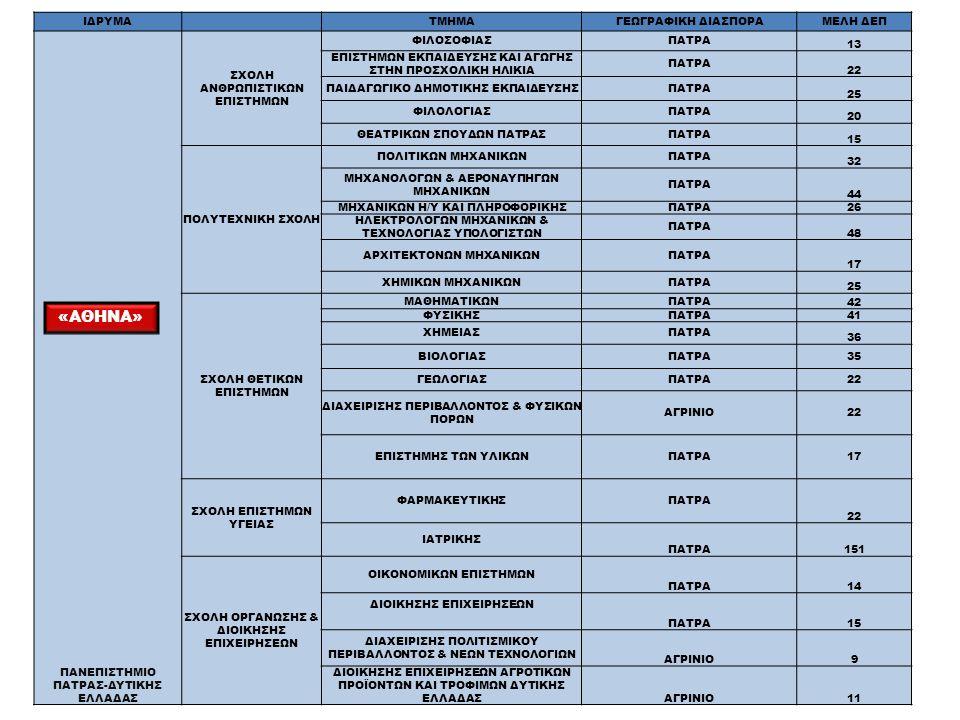ΙΔΡΥΜΑΤΜΗΜΑΓΕΩΓΡΑΦΙΚΗ ΔΙΑΣΠΟΡΑΜΕΛΗ ΔΕΠ ΠΑΝΕΠΙΣΤΗΜΙΟ ΠΑΤΡΑΣ-ΔΥΤΙΚΗΣ ΕΛΛΑΔΑΣ ΣΧΟΛΗ ΑΝΘΡΩΠΙΣΤΙΚΩΝ ΕΠΙΣΤΗΜΩΝ ΦΙΛΟΣΟΦΙΑΣΠΑΤΡΑ 13 ΕΠΙΣΤΗΜΩΝ ΕΚΠΑΙΔΕΥΣΗΣ ΚΑΙ ΑΓΩΓΗΣ ΣΤΗΝ ΠΡΟΣΧΟΛΙΚΗ ΗΛΙΚΙΑ ΠΑΤΡΑ 22 ΠΑΙΔΑΓΩΓΙΚΟ ΔΗΜΟΤΙΚΗΣ ΕΚΠΑΙΔΕΥΣΗΣΠΑΤΡΑ 25 ΦΙΛΟΛΟΓΙΑΣΠΑΤΡΑ 20 ΘΕΑΤΡΙΚΩΝ ΣΠΟΥΔΩΝ ΠΑΤΡΑΣΠΑΤΡΑ 15 ΠΟΛΥΤΕΧΝΙΚΗ ΣΧΟΛΗ ΠΟΛΙΤΙΚΩΝ ΜΗΧΑΝΙΚΩΝΠΑΤΡΑ 32 ΜΗΧΑΝΟΛΟΓΩΝ & ΑΕΡΟΝΑΥΠΗΓΩΝ ΜΗΧΑΝΙΚΩΝ ΠΑΤΡΑ 44 ΜΗΧΑΝΙΚΩΝ Η/Υ ΚΑΙ ΠΛΗΡΟΦΟΡΙΚΗΣΠΑΤΡΑ 26 ΗΛΕΚΤΡΟΛΟΓΩΝ ΜΗΧΑΝΙΚΩΝ & ΤΕΧΝΟΛΟΓΙΑΣ ΥΠΟΛΟΓΙΣΤΩΝ ΠΑΤΡΑ 48 ΑΡΧΙΤΕΚΤΟΝΩΝ ΜΗΧΑΝΙΚΩΝΠΑΤΡΑ 17 ΧΗΜΙΚΩΝ ΜΗΧΑΝΙΚΩΝΠΑΤΡΑ 25 ΣΧΟΛΗ ΘΕΤΙΚΩΝ ΕΠΙΣΤΗΜΩΝ ΜΑΘΗΜΑΤΙΚΩΝΠΑΤΡΑ 42 ΦΥΣΙΚΗΣΠΑΤΡΑ 41 ΧΗΜΕΙΑΣΠΑΤΡΑ 36 ΒΙΟΛΟΓΙΑΣΠΑΤΡΑ35 ΓΕΩΛΟΓΙΑΣΠΑΤΡΑ22 ΔΙΑΧΕΙΡΙΣΗΣ ΠΕΡΙΒΑΛΛΟΝΤΟΣ & ΦΥΣΙΚΩΝ ΠΟΡΩΝ ΑΓΡΙΝΙΟ22 ΕΠΙΣΤΗΜΗΣ ΤΩΝ ΥΛΙΚΩΝΠΑΤΡΑ17 ΣΧΟΛΗ ΕΠΙΣΤΗΜΩΝ ΥΓΕΙΑΣ ΦΑΡΜΑΚΕΥΤΙΚΗΣΠΑΤΡΑ 22 ΙΑΤΡΙΚΗΣ ΠΑΤΡΑ151 ΣΧΟΛΗ ΟΡΓΑΝΩΣΗΣ & ΔΙΟΙΚΗΣΗΣ ΕΠΙΧΕΙΡΗΣΕΩΝ ΟΙΚΟΝΟΜΙΚΩΝ ΕΠΙΣΤΗΜΩΝ ΠΑΤΡΑ14 ΔΙΟΙΚΗΣΗΣ ΕΠΙΧΕΙΡΗΣΕΩΝ ΠΑΤΡΑ15 ΔΙΑΧΕΙΡΙΣΗΣ ΠΟΛΙΤΙΣΜΙΚΟΥ ΠΕΡΙΒΑΛΛΟΝΤΟΣ & ΝΕΩΝ ΤΕΧΝΟΛΟΓΙΩΝ ΑΓΡΙΝΙΟ9 ΔΙΟΙΚΗΣΗΣ ΕΠΙΧΕΙΡΗΣΕΩΝ ΑΓΡΟΤΙΚΩΝ ΠΡΟΪΟΝΤΩΝ ΚΑΙ ΤΡΟΦΙΜΩΝ ΔΥΤΙΚΗΣ ΕΛΛΑΔΑΣ ΑΓΡΙΝΙΟ11 «ΑΘΗΝΑ»