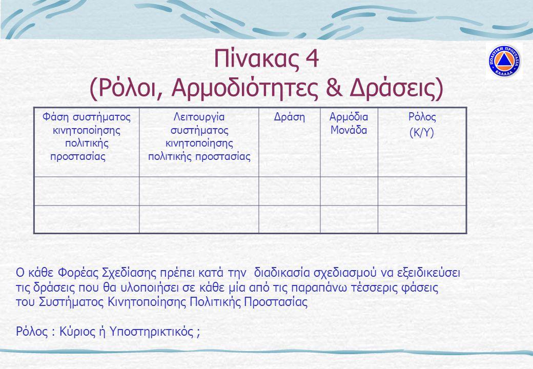 Πίνακας 4 (Ρόλοι, Αρμοδιότητες & Δράσεις) Φάση συστήματος κινητοποίησης πολιτικής προστασίας Λειτουργία συστήματος κινητοποίησης πολιτικής προστασίας ΔράσηΑρμόδια Μονάδα Ρόλος (Κ/Υ) Ο κάθε Φορέας Σχεδίασης πρέπει κατά την διαδικασία σχεδιασμού να εξειδικεύσει τις δράσεις που θα υλοποιήσει σε κάθε μία από τις παραπάνω τέσσερις φάσεις του Συστήματος Κινητοποίησης Πολιτικής Προστασίας Ρόλος : Κύριος ή Υποστηρικτικός ;