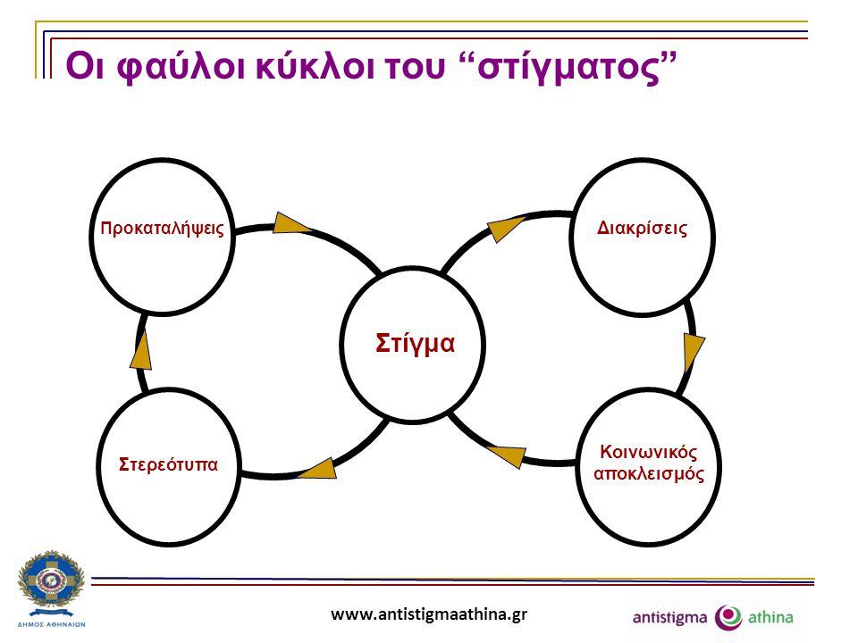 www.antistigmaathina.gr Ομάδες – στόχοι του σχεδίου δράσης  Άτομα με αναπηρίες  Χρήστες ουσιών  Μετανάστες, πρόσφυγες  Οροθετικοί  Ψυχικά ασθενείς  Υπερήλικες  Ανήλικοι παραβάτες  Αναλφάβητοι  Τσιγγάνοι  Άποροι  Αλλόθρησκοι  Παλιννοστούντες  Μονογονεϊκές οικογένειες  Μακροχρόνια άνεργοι  Άστεγοι  Ομοφυλόφιλοι  Αποφυλακισμένοι/ Φυλακισμένοι  Παιδιά με μαθησιακές δυσκολίες