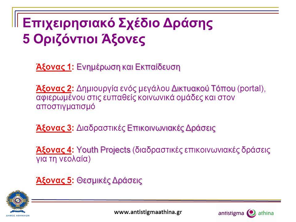 www.antistigmaathina.gr Επιχειρησιακό Σχέδιο Δράσης 5 Οριζόντιοι Άξονες Ενημέρωση και Εκπαίδευση Άξονας 1: Ενημέρωση και Εκπαίδευση Δικτυακού Τόπου Άξονας 2: Δημιουργία ενός μεγάλου Δικτυακού Τόπου (portal), αφιερωμένου στις ευπαθείς κοινωνικά ομάδες και στον αποστιγματισμό ΕπικοινωνιακέςΔράσεις Άξονας 3: Διαδραστικές Επικοινωνιακές Δράσεις Youth Projects Άξονας 4: Youth Projects (διαδραστικές επικοινωνιακές δράσεις για τη νεολαία) Θεσμικές Δράσεις Άξονας 5: Θεσμικές Δράσεις