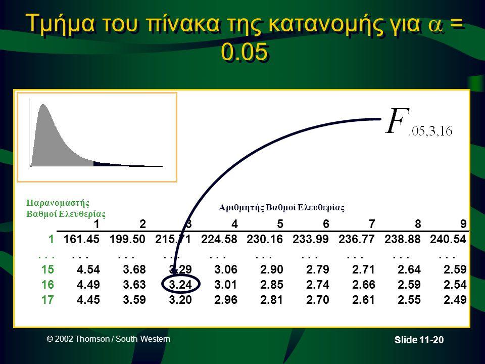 © 2002 Thomson / South-Western Slide 11-20 Τμήμα του πίνακα της κατανομής για  = 0.05 123456789 1161.45199.50215.71224.58230.16233.99236.77238.88240.