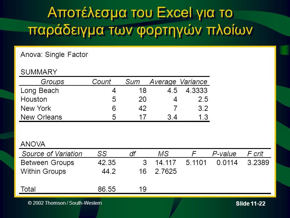 © 2002 Thomson / South-Western Slide 11-22 Αποτέλεσμα του Excel για το παράδειγμα των φορτηγών πλοίων Anova: Single Factor SUMMARY GroupsCountSumAvera