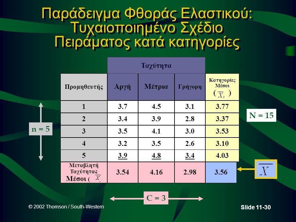 © 2002 Thomson / South-Western Slide 11-30 Παράδειγμα Φθοράς Ελαστικού: Τυχαιοποιημένο Σχέδιο Πειράματος κατά κατηγορίες Προμηθευτής 1 2 3 4 ΑργήΜέτρι