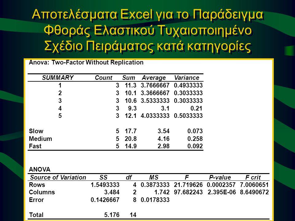 © 2002 Thomson / South-Western Slide 11-36 Αποτελέσματα Excel για το Παράδειγμα Φθοράς Ελαστικού Τυχαιοποιημένο Σχέδιο Πειράματος κατά κατηγορίες Anov