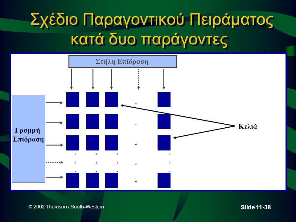 © 2002 Thomson / South-Western Slide 11-38 Σχέδιο Παραγοντικού Πειράματος κατά δυο παράγοντες Κελιά........................ Στήλη Επίδραση Γραμμή Επίδ