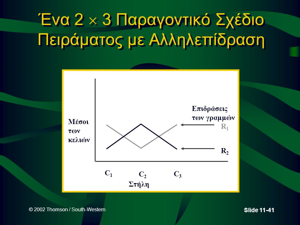 © 2002 Thomson / South-Western Slide 11-41 Ένα 2  3 Παραγοντικό Σχέδιο Πειράματος με Αλληλεπίδραση Μέσοι των κελιών C1C1 C2C2 C3C3 Επιδράσεις των γρα