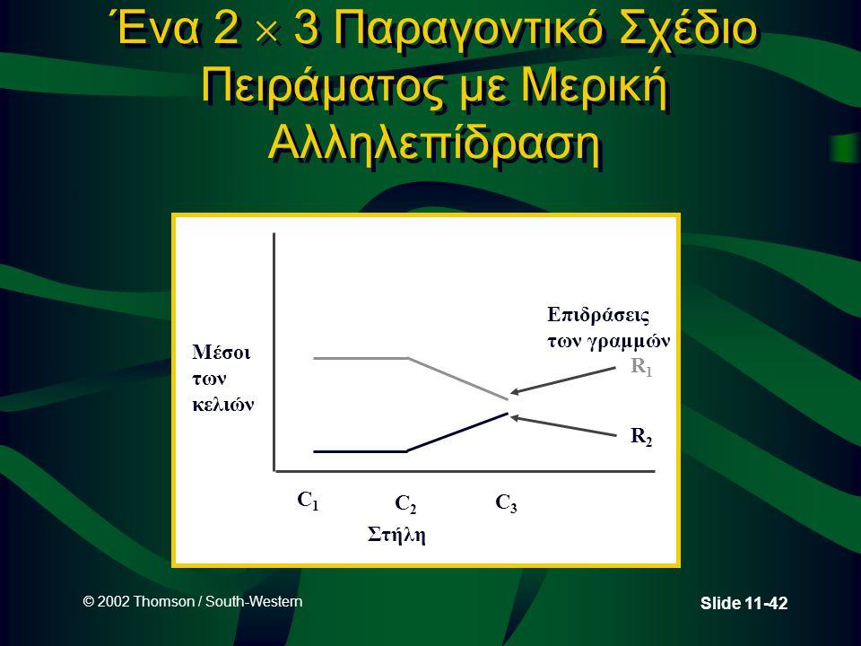 © 2002 Thomson / South-Western Slide 11-42 Ένα 2  3 Παραγοντικό Σχέδιο Πειράματος με Μερική Αλληλεπίδραση Μέσοι των κελιών C1C1 C2C2 C3C3 Επιδράσεις