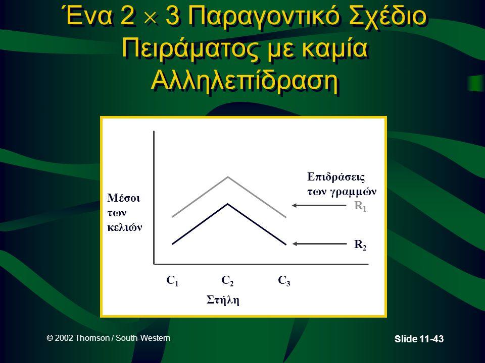 © 2002 Thomson / South-Western Slide 11-43 Ένα 2  3 Παραγοντικό Σχέδιο Πειράματος με καμία Αλληλεπίδραση Μέσοι των κελιών C1C1 C2C2 C3C3 Επιδράσεις τ