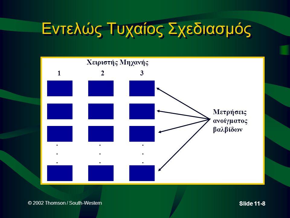 © 2002 Thomson / South-Western Slide 11-59 Παράδειγμα ελαττωματικών προιόντων : Συμπέρασμα 0.05 βε= 1 3.841 Περιοχή μη απόρριψης