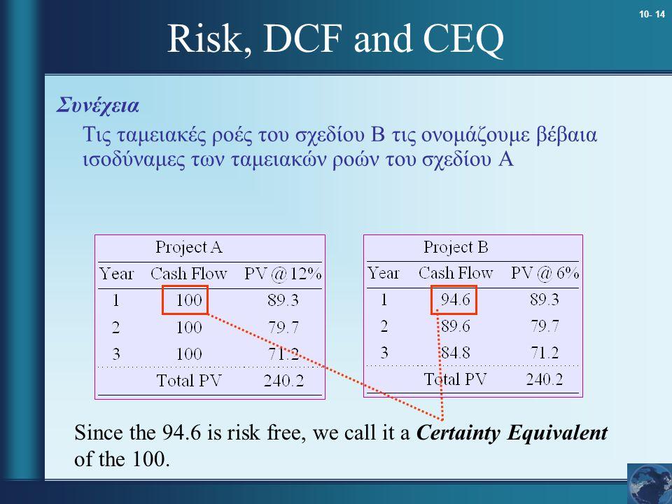 10- 14 Risk, DCF and CEQ Συνέχεια Τις ταμειακές ροές του σχεδίου Β τις ονομάζουμε βέβαια ισοδύναμες των ταμειακών ροών του σχεδίου Α Since the 94.6 is risk free, we call it a Certainty Equivalent of the 100.