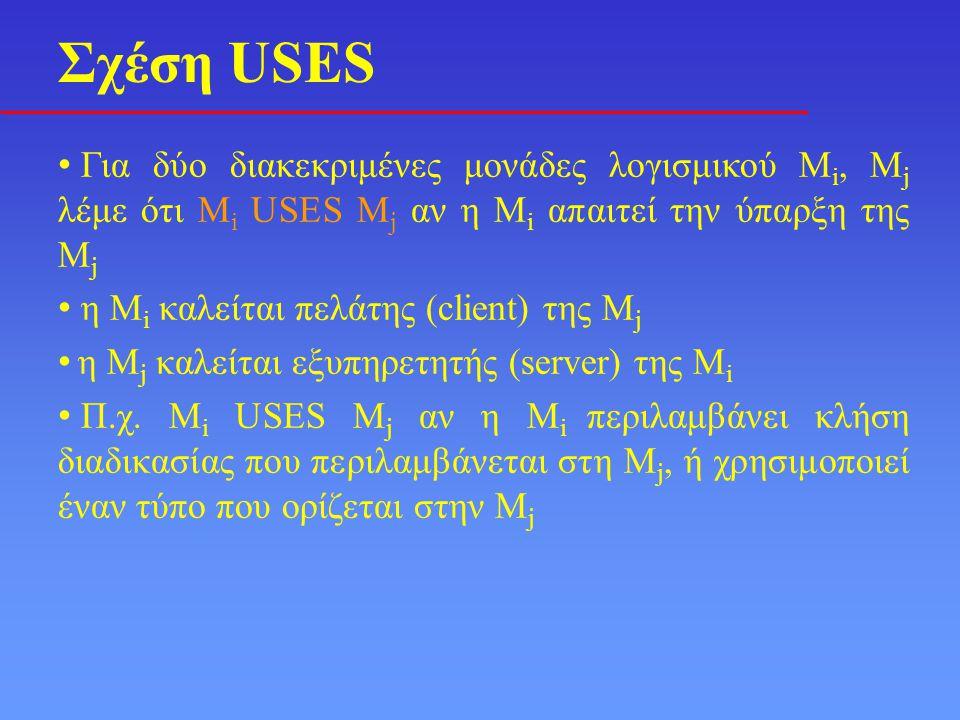 • Για δύο διακεκριμένες μονάδες λογισμικού M i, M j λέμε ότι M i USES M j αν η M i απαιτεί την ύπαρξη της M j • η M i καλείται πελάτης (client) της M j • η M j καλείται εξυπηρετητής (server) της M i • Π.χ.