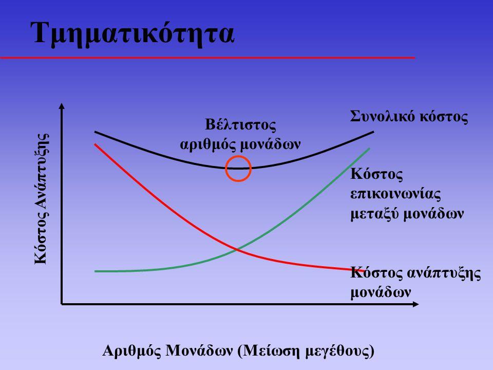 Τμηματικότητα Αριθμός Μονάδων (Μείωση μεγέθους) Κόστος Ανάπτυξης Συνολικό κόστος Κόστος επικοινωνίας μεταξύ μονάδων Κόστος ανάπτυξης μονάδων Βέλτιστος αριθμός μονάδων