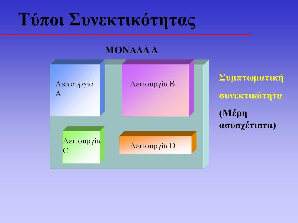 Τύποι Συνεκτικότητας ΜΟΝΑΔΑ Α Λειτουργία Α Λειτουργία Β Λειτουργία C Λειτουργία D Συμπτωματική συνεκτικότητα (Μέρη ασυσχέτιστα)