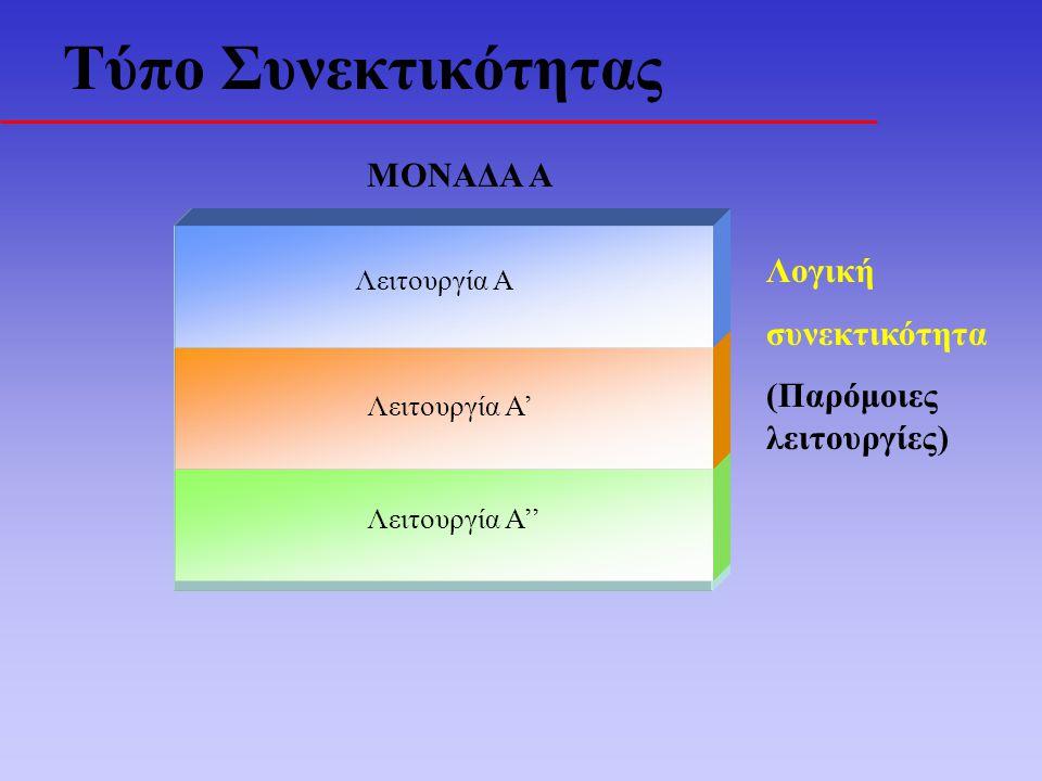 Τύπο Συνεκτικότητας ΜΟΝΑΔΑ Α Λειτουργία Α'' Λειτουργία Α' Λειτουργία Α Λογική συνεκτικότητα (Παρόμοιες λειτουργίες)