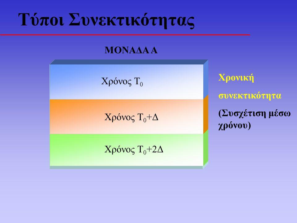 Τύποι Συνεκτικότητας ΜΟΝΑΔΑ Α Χρόνος Τ 0 +2Δ Χρόνος Τ 0 +Δ Χρόνος Τ 0 Χρονική συνεκτικότητα (Συσχέτιση μέσω χρόνου)