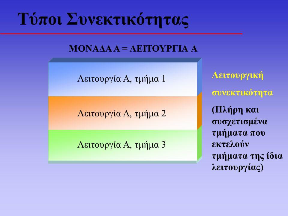 Τύποι Συνεκτικότητας ΜΟΝΑΔΑ Α = ΛΕΙΤΟΥΡΓΙΑ Α Λειτουργία Α, τμήμα 3 Λειτουργία Α, τμήμα 2 Λειτουργία Α, τμήμα 1 Λειτουργική συνεκτικότητα (Πλήρη και συσχετισμένα τμήματα που εκτελούν τμήματα της ίδια λειτουργίας)