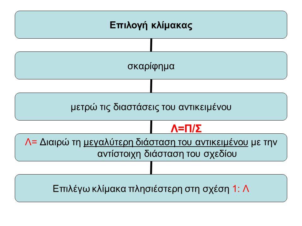 Επιλογή κλίμακας σκαρίφημα μετρώ τις διαστάσεις του αντικειμένου Λ= Διαιρώ τη μεγαλύτερη διάσταση του αντικειμένου με την αντίστοιχη διάσταση του σχεδίου Επιλέγω κλίμακα πλησιέστερη στη σχέση 1: Λ Λ=Π/Σ