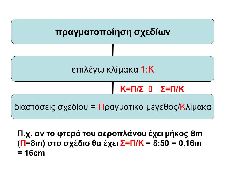πραγματοποίηση σχεδίων επιλέγω κλίμακα 1:Κ διαστάσεις σχεδίου = Πραγματικό μέγεθος/Κλίμακα Κ=Π/Σ  Σ=Π/Κ Π.χ. αν το φτερό του αεροπλάνου έχει μήκος 8