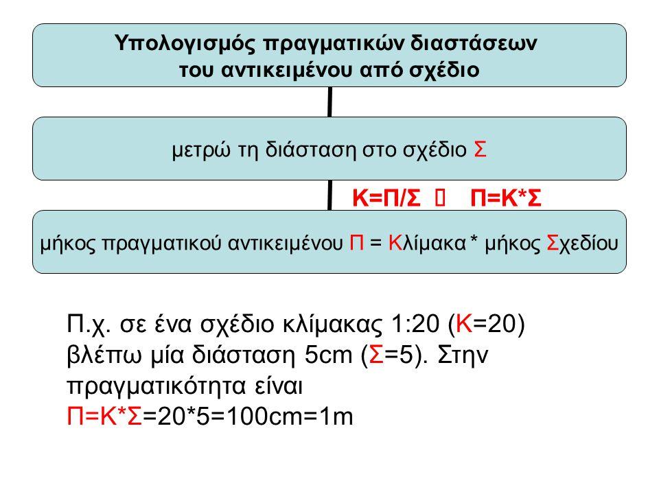 Υπολογισμός πραγματικών διαστάσεων του αντικειμένου από σχέδιο μετρώ τη διάσταση στο σχέδιο Σ μήκος πραγματικού αντικειμένου Π = Κλίμακα * μήκος Σχεδίου Κ=Π/Σ  Π=Κ*Σ Π.χ.