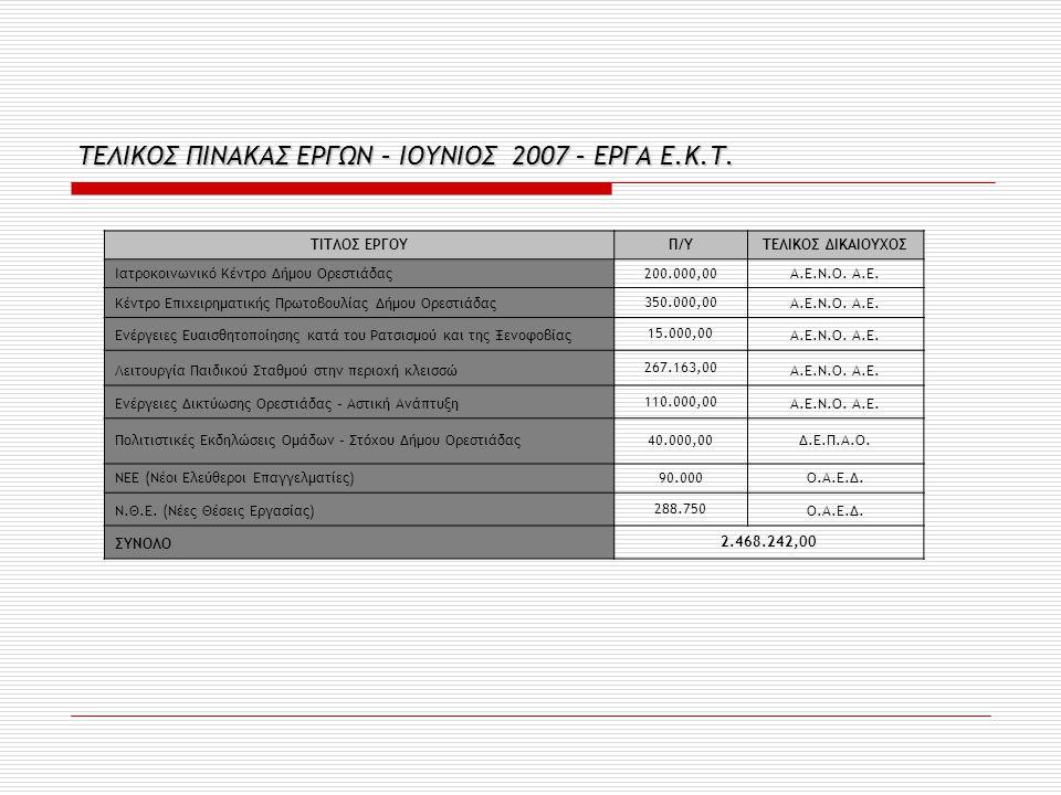 ΤΕΛΙΚΟΣ ΠΙΝΑΚΑΣ ΕΡΓΩΝ – ΙΟΥΝΙΟΣ 2007 – ΕΡΓΑ Ε.Κ.Τ.