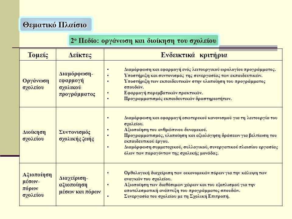 ΤομείςΔείκτες Ενδεικτικά κριτήρια Οργάνωση σχολείου Διαμόρφωση- εφαρμογή σχολικού προγράμματος •Διαμόρφωση και εφαρμογή ενός λειτουργικού ωρολογίου πρ