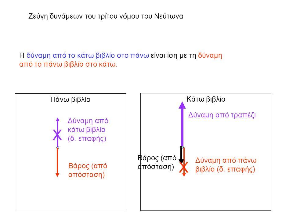 Ζεύγη δυνάμεων του τρίτου νόμου του Νεύτωνα Πάνω βιβλίο Κάτω βιβλίο Δύναμη από κάτω βιβλίο (δ. επαφής) Βάρος (από απόσταση) Δύναμη από πάνω βιβλίο (δ.