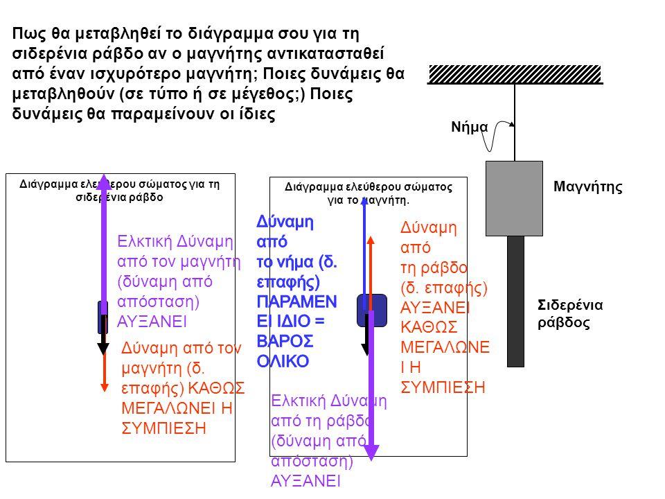 Μαγνήτης Σιδερένια ράβδος Νήμα Πως θα μεταβληθεί το διάγραμμα σου για τη σιδερένια ράβδο αν ο μαγνήτης αντικατασταθεί από έναν ισχυρότερο μαγνήτη; Ποιες δυνάμεις θα μεταβληθούν (σε τύπο ή σε μέγεθος;) Ποιες δυνάμεις θα παραμείνουν οι ίδιες Διάγραμμα ελεύθερου σώματος για τη σιδερένια ράβδο Διάγραμμα ελεύθερου σώματος για το μαγνήτη.