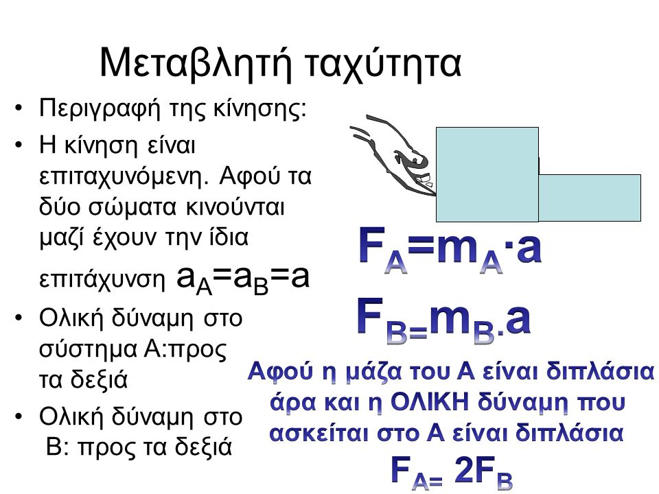 Μεταβλητή ταχύτητα •Περιγραφή της κίνησης: •Η κίνηση είναι επιταχυνόμενη. Αφού τα δύο σώματα κινούνται μαζί έχουν την ίδια επιτάχυνση a A =a B =a •Ολι