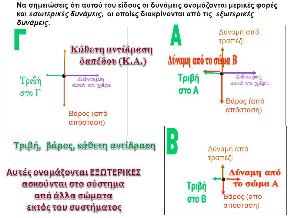 Βάρος (από απόσταση) Να σημειώσεις ότι αυτού του είδους οι δυνάμεις ονομάζονται μερικές φορές και εσωτερικές δυνάμεις, οι οποίες διακρίνονται από τις εξωτερικές δυνάμεις.