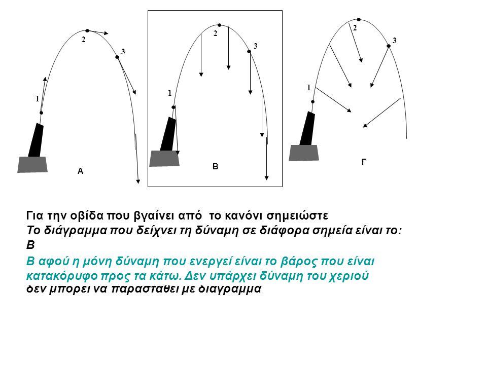 1 2 3 1 2 3 1 2 3 A B Γ Για την οβίδα που βγαίνει από το κανόνι σημειώστε Το διάγραμμα που δείχνει τη δύναμη σε διάφορα σημεία είναι το: B Β Γ δεν μπο