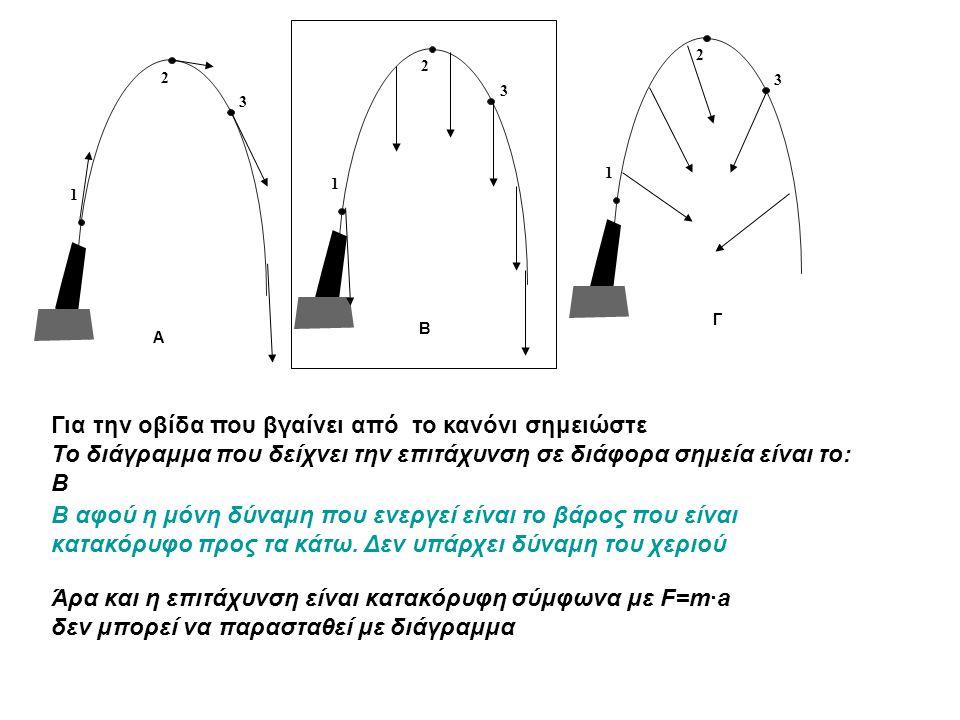 1 2 3 1 2 3 1 2 3 A B Γ Για την οβίδα που βγαίνει από το κανόνι σημειώστε Το διάγραμμα που δείχνει την επιτάχυνση σε διάφορα σημεία είναι το: B Άρα κα