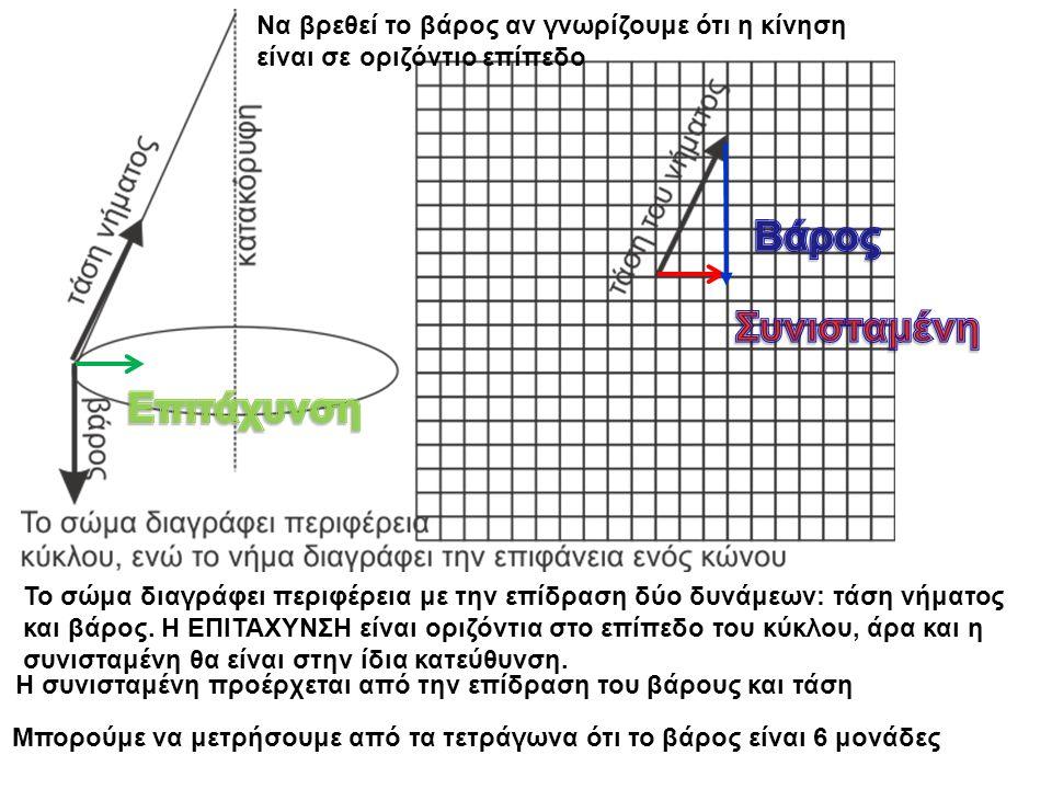 Το σώμα διαγράφει περιφέρεια με την επίδραση δύο δυνάμεων: τάση νήματος και βάρος.