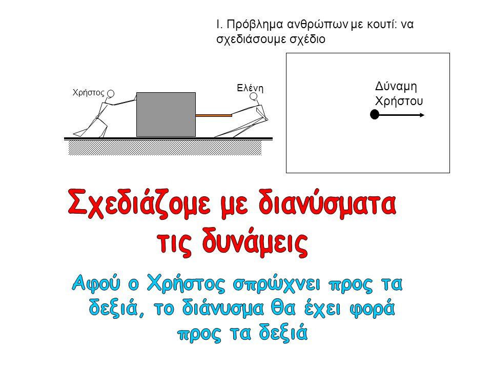 Τρίτος νόμος του Νεύτωνα •Σχεδιάζομε το σώμα σαν μια τελεία Βάρος (από απόσταση) Δύναμη από τραπέζι Βάρος (από απόσταση) Δύναμη από τραπέζι Χ Χ