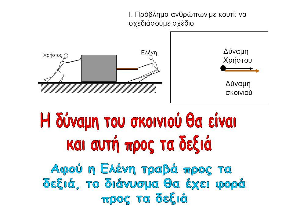 Ι. Πρόβλημα ανθρώπων με κουτί: να σχεδιάσουμε σχέδιο Χρήστος Ελένη Δύναμη Χρήστου Δύναμη σκοινιού