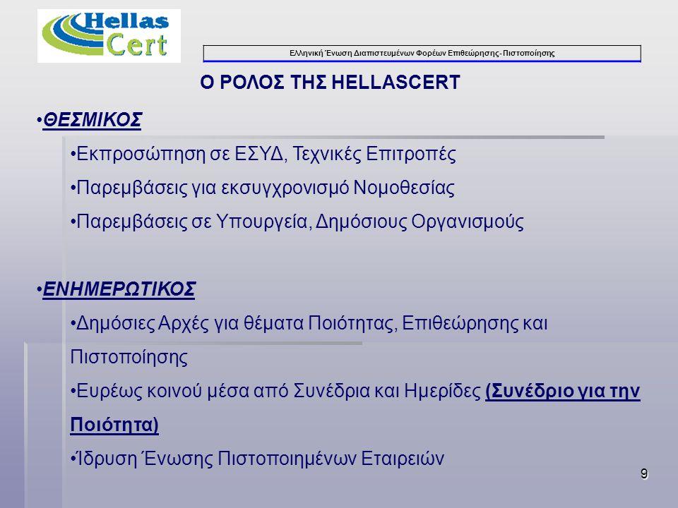 Ελληνική Ένωση Διαπιστευμένων Φορέων Επιθεώρησης- Πιστοποίησης 9 Ο ΡΟΛΟΣ ΤΗΣ HELLASCERT •ΘΕΣΜΙΚΟΣ •Εκπροσώπηση σε ΕΣΥΔ, Τεχνικές Επιτροπές •Παρεμβάσεις για εκσυγχρονισμό Νομοθεσίας •Παρεμβάσεις σε Υπουργεία, Δημόσιους Οργανισμούς •ΕΝΗΜΕΡΩΤΙΚΟΣ •Δημόσιες Αρχές για θέματα Ποιότητας, Επιθεώρησης και Πιστοποίησης •Ευρέως κοινού μέσα από Συνέδρια και Ημερίδες (Συνέδριο για την Ποιότητα) •Ίδρυση Ένωσης Πιστοποιημένων Εταιρειών