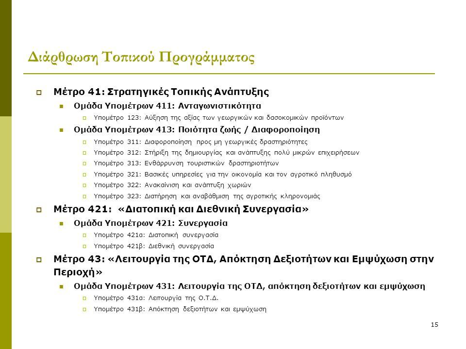 15 Διάρθρωση Τοπικού Προγράμματος  Μέτρο 41: Στρατηγικές Τοπικής Ανάπτυξης  Ομάδα Υπομέτρων 411: Ανταγωνιστικότητα  Υπομέτρο 123: Αύξηση της αξίας των γεωργικών και δασοκομικών προϊόντων  Ομάδα Υπομέτρων 413: Ποιότητα ζωής / Διαφοροποίηση  Υπομέτρο 311: Διαφοροποίηση προς μη γεωργικές δραστηριότητες  Υπομέτρο 312: Στήριξη της δημιουργίας και ανάπτυξης πολύ μικρών επιχειρήσεων  Υπομέτρο 313: Ενθάρρυνση τουριστικών δραστηριοτήτων  Υπομέτρο 321: Βασικές υπηρεσίες για την οικονομία και τον αγροτικό πληθυσμό  Υπομέτρο 322: Ανακαίνιση και ανάπτυξη χωριών  Υπομέτρο 323: Διατήρηση και αναβάθμιση της αγροτικής κληρονομιάς  Μέτρο 421: «Διατοπική και Διεθνική Συνεργασία»  Ομάδα Υπομέτρων 421: Συνεργασία  Υπομέτρο 421α: Διατοπική συνεργασία  Υπομέτρο 421β: Διεθνική συνεργασία  Μέτρο 43: «Λειτουργία της ΟΤΔ, Απόκτηση Δεξιοτήτων και Εμψύχωση στην Περιοχή»  Ομάδα Υπομέτρων 431: Λειτουργία της ΟΤΔ, απόκτηση δεξιοτήτων και εμψύχωση  Υπομέτρο 431α: Λειτουργία της Ο.Τ.Δ.