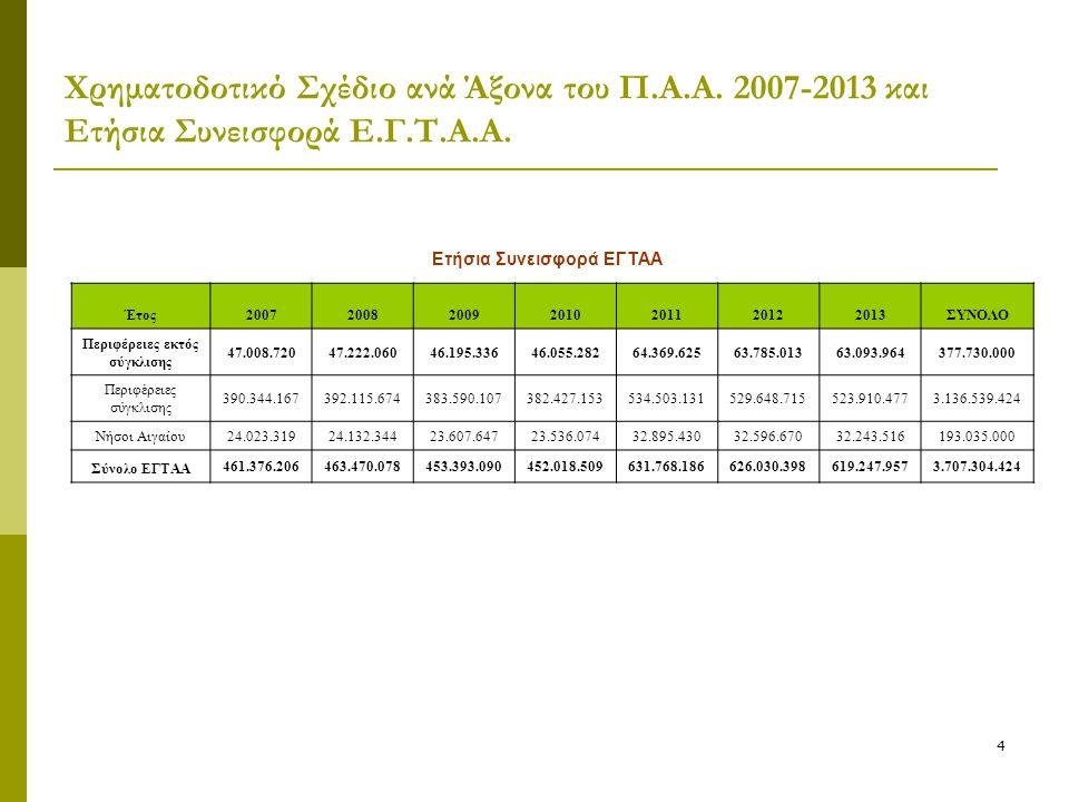 4 Χρηματοδοτικό Σχέδιο ανά Άξονα του Π.Α.Α. 2007-2013 και Ετήσια Συνεισφορά Ε.Γ.Τ.Α.Α. Ετήσια Συνεισφορά ΕΓΤΑΑ Έτος2007200820092010201120122013ΣΥΝΟΛΟ