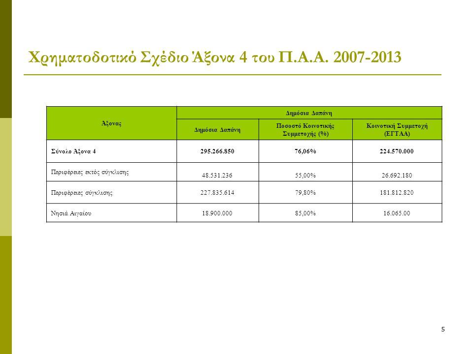 5 Χρηματοδοτικό Σχέδιο Άξονα 4 του Π.Α.Α. 2007-2013 Άξονας Δημόσια Δαπάνη Ποσοστό Κοινοτικής Συμμετοχής (%) Κοινοτική Συμμετοχή (ΕΓΤΑΑ) Σύνολο Άξονα 4