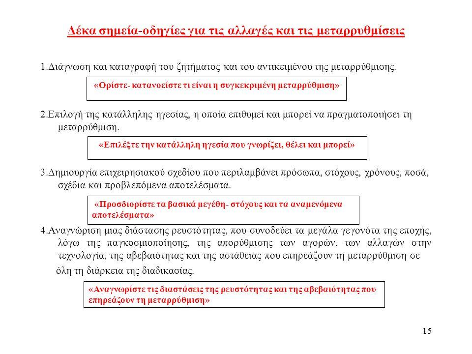 15 Δέκα σημεία-οδηγίες για τις αλλαγές και τις μεταρρυθμίσεις 1.Διάγνωση και καταγραφή του ζητήματος και του αντικειμένου της μεταρρύθμισης.