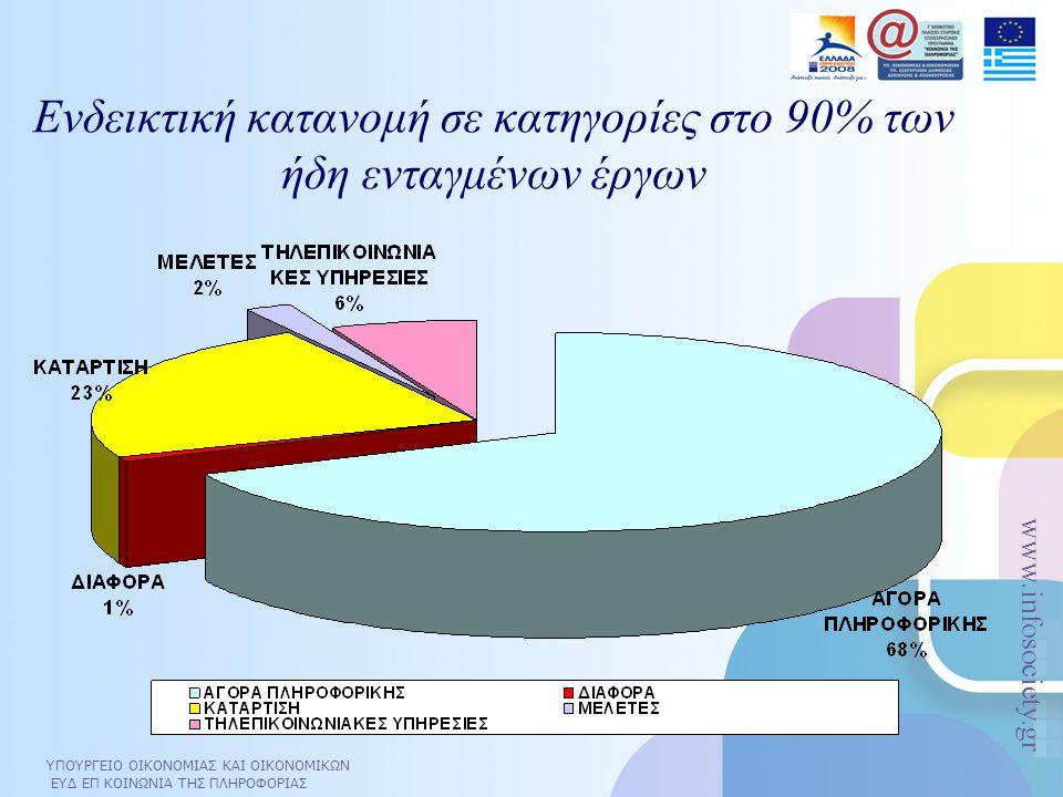 ΥΠΟΥΡΓΕΙΟ ΟΙΚΟΝΟΜΙΑΣ ΚΑΙ ΟΙΚΟΝΟΜΙΚΩΝ ΕΥΔ ΕΠ ΚΟΙΝΩΝΙΑ ΤΗΣ ΠΛΗΡΟΦΟΡΙΑΣ www.infosociety.gr Ενδεικτική κατανομή σε κατηγορίες στο 90% των ήδη ενταγμένων έ