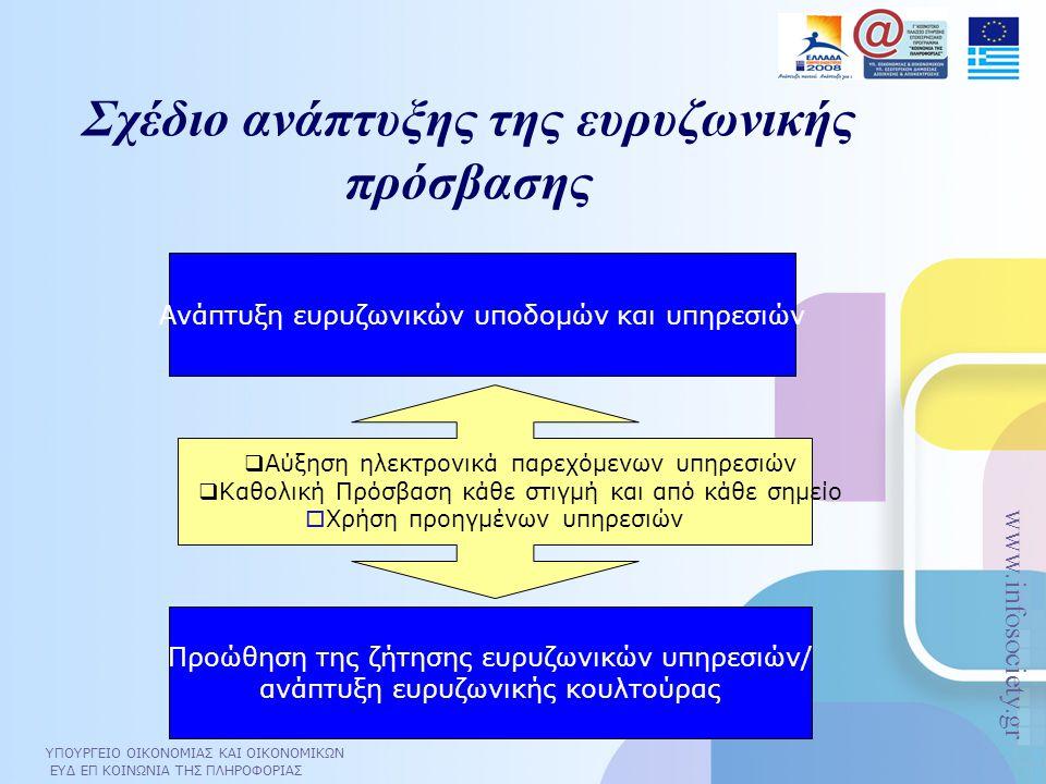 ΥΠΟΥΡΓΕΙΟ ΟΙΚΟΝΟΜΙΑΣ ΚΑΙ ΟΙΚΟΝΟΜΙΚΩΝ ΕΥΔ ΕΠ ΚΟΙΝΩΝΙΑ ΤΗΣ ΠΛΗΡΟΦΟΡΙΑΣ www.infosociety.gr Σχέδιο ανάπτυξης της ευρυζωνικής πρόσβασης Προώθηση της ζήτηση