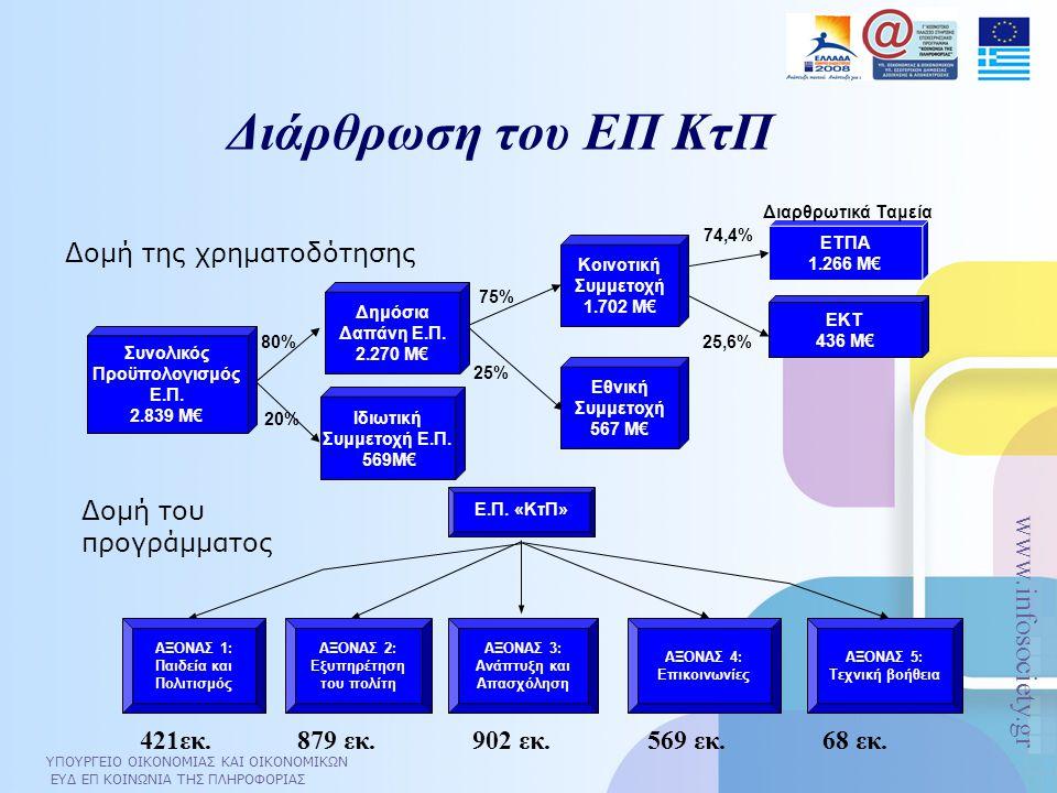 ΥΠΟΥΡΓΕΙΟ ΟΙΚΟΝΟΜΙΑΣ ΚΑΙ ΟΙΚΟΝΟΜΙΚΩΝ ΕΥΔ ΕΠ ΚΟΙΝΩΝΙΑ ΤΗΣ ΠΛΗΡΟΦΟΡΙΑΣ www.infosociety.gr Διάρθρωση του ΕΠ ΚτΠ ΕΤΠΑ 1.266 Μ€ 80% 75% 74,4% 25,6% 20% 25%